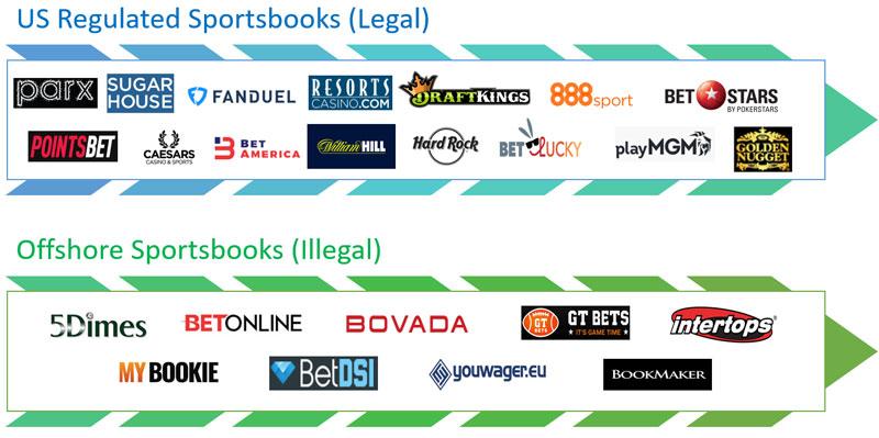 US Regulated Sportsbooks